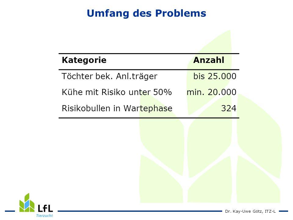 Dr.Kay-Uwe Götz, ITZ-L Umfang des Problems KategorieAnzahl Töchter bek.