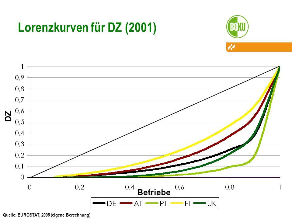 Lorenzkurven für DZ (2001) DZ Betriebe Quelle: EUROSTAT, 2005 (eigene Berechnung)