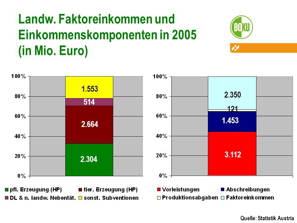 Landw. Faktoreinkommen und Einkommenskomponenten in 2005 (in Mio. Euro) Quelle: Statistik Austria 2.664 2.304 1.553 514 1.453 2.350 3.112 121
