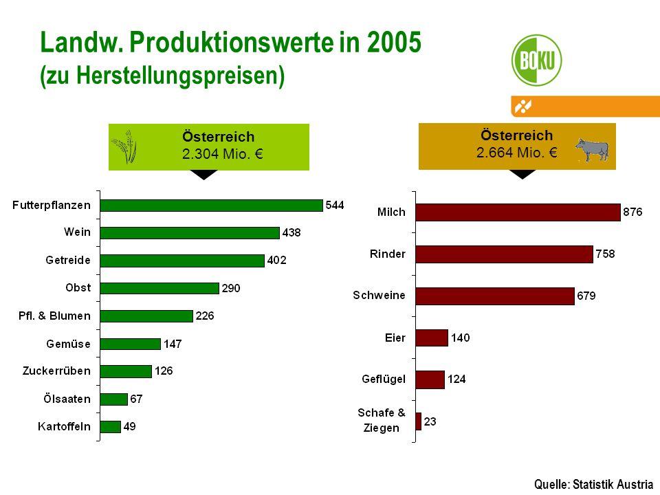 Landw. Produktionswerte in 2005 (zu Herstellungspreisen) Österreich 2.304 Mio. Quelle: Statistik Austria Österreich 2.664 Mio.