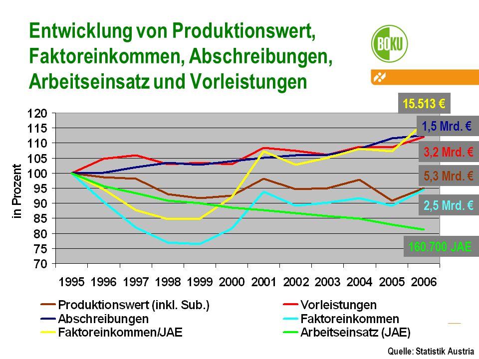 Entwicklung von Produktionswert, Faktoreinkommen, Abschreibungen, Arbeitseinsatz und Vorleistungen 160.700 JAE 2,5 Mrd. 5,3 Mrd. 3,2 Mrd. 1,5 Mrd. 15.