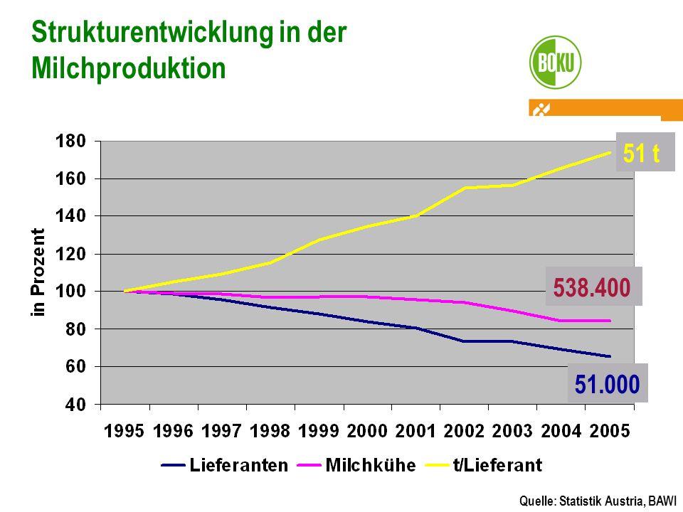 Strukturentwicklung in der Milchproduktion Quelle: Statistik Austria, BAWI 51 t 538.400 51.000