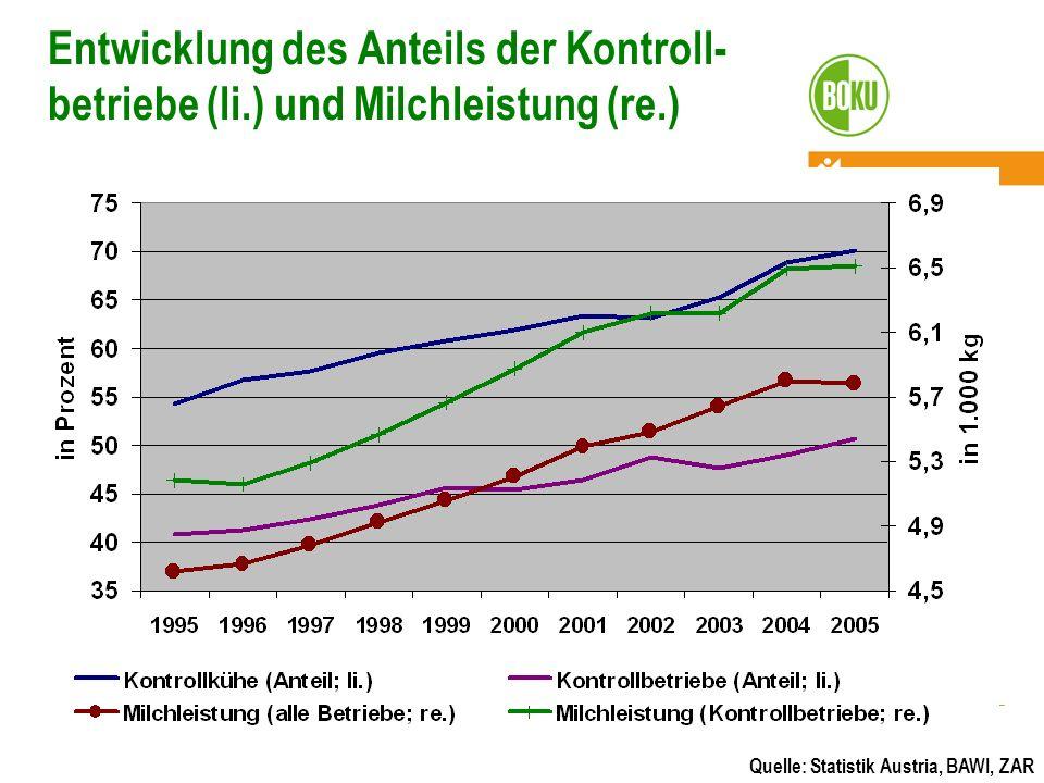 Entwicklung des Anteils der Kontroll- betriebe (li.) und Milchleistung (re.) Quelle: Statistik Austria, BAWI, ZAR