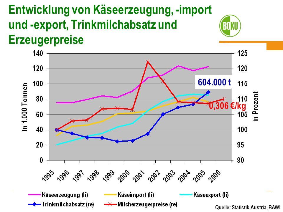 0,306 /kg 604.000 t Entwicklung von Käseerzeugung, -import und -export, Trinkmilchabsatz und Erzeugerpreise Quelle: Statistik Austria, BAWI