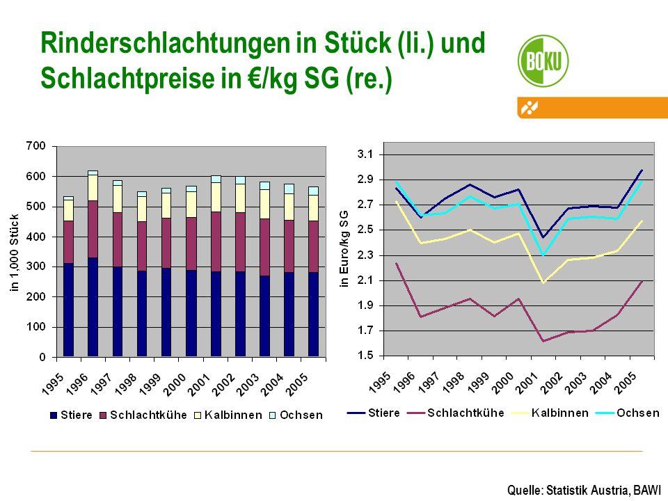 Rinderschlachtungen in Stück (li.) und Schlachtpreise in /kg SG (re.) Quelle: Statistik Austria, BAWI