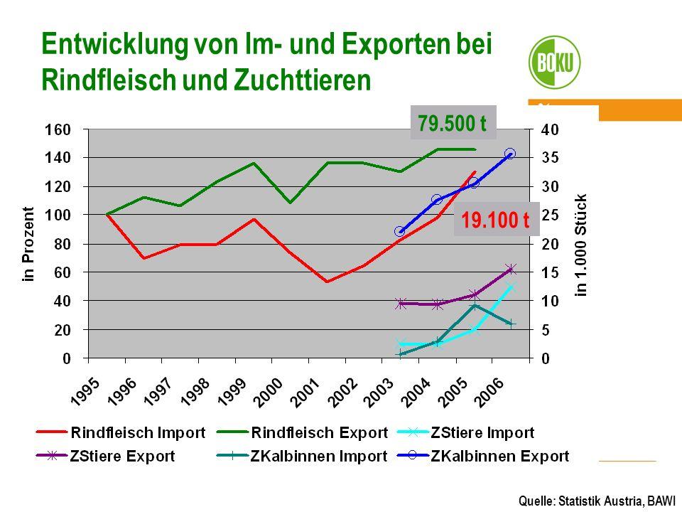 Entwicklung von Im- und Exporten bei Rindfleisch und Zuchttieren Quelle: Statistik Austria, BAWI 79.500 t 19.100 t