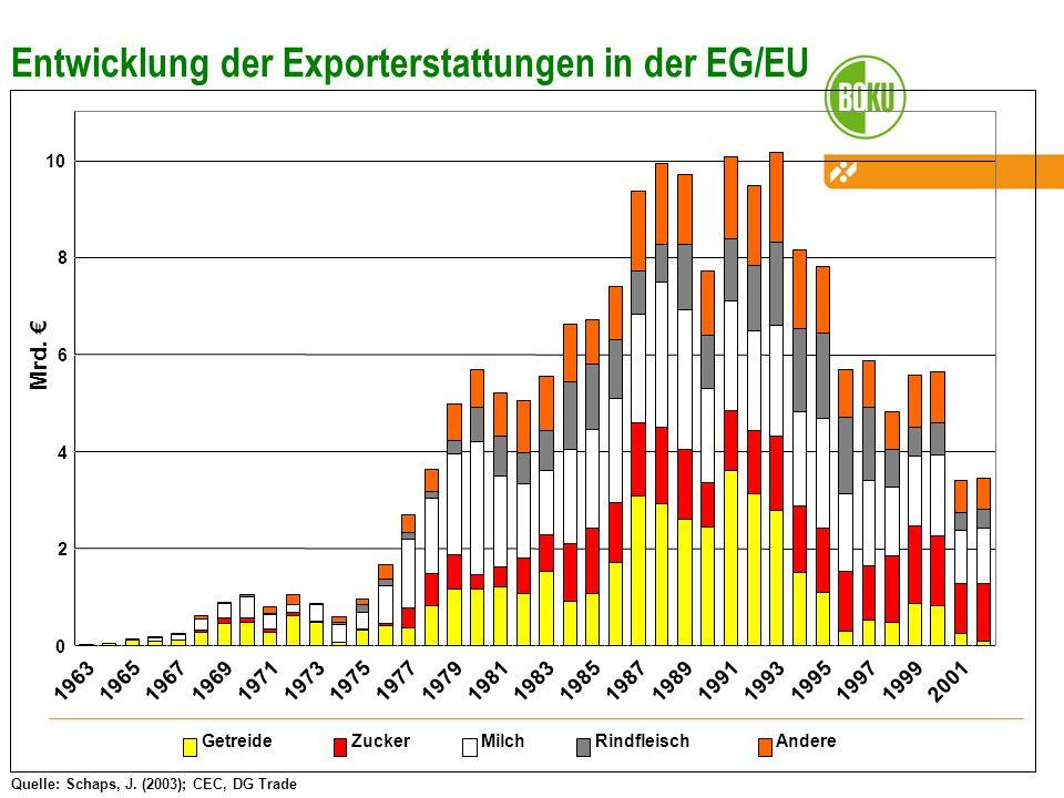 Entwicklung der Exporterstattungen in der EG/EU