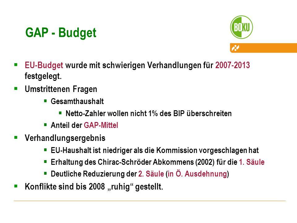 GAP - Budget EU-Budget wurde mit schwierigen Verhandlungen für 2007-2013 festgelegt. Umstrittenen Fragen Gesamthaushalt Netto-Zahler wollen nicht 1% d