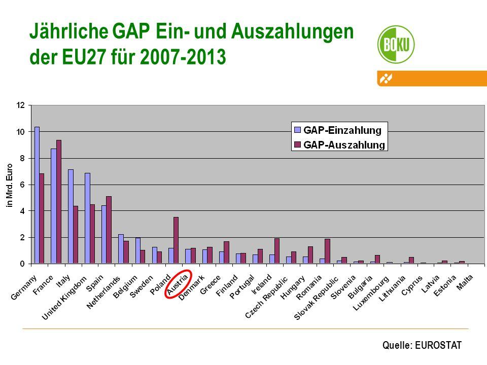 Jährliche GAP Ein- und Auszahlungen der EU27 für 2007-2013 Quelle: EUROSTAT