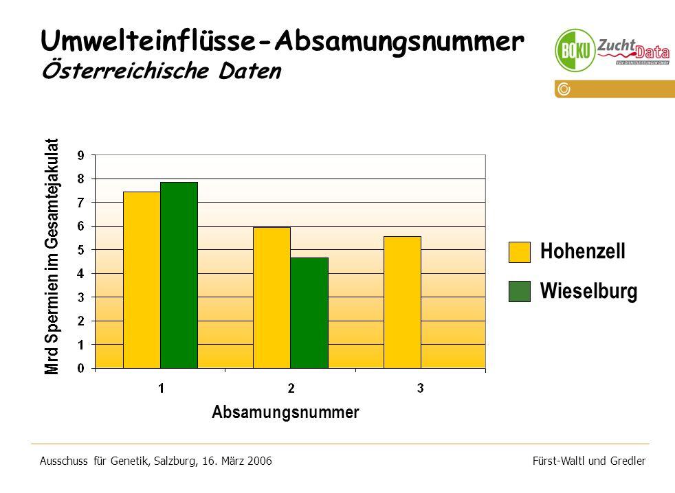 Ausschuss für Genetik, Salzburg, 16.