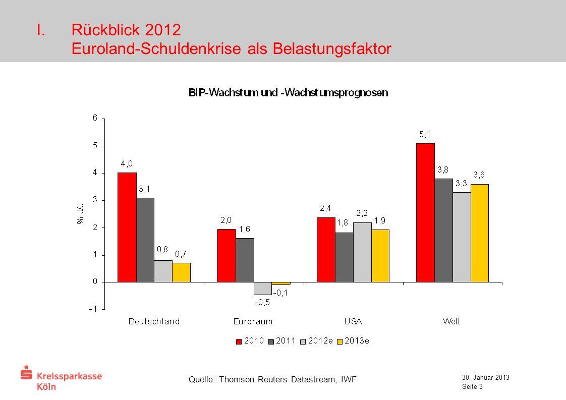 30. Januar 2013 Seite 3 Quelle: Thomson Reuters Datastream, IWF I.Rückblick 2012 Euroland-Schuldenkrise als Belastungsfaktor