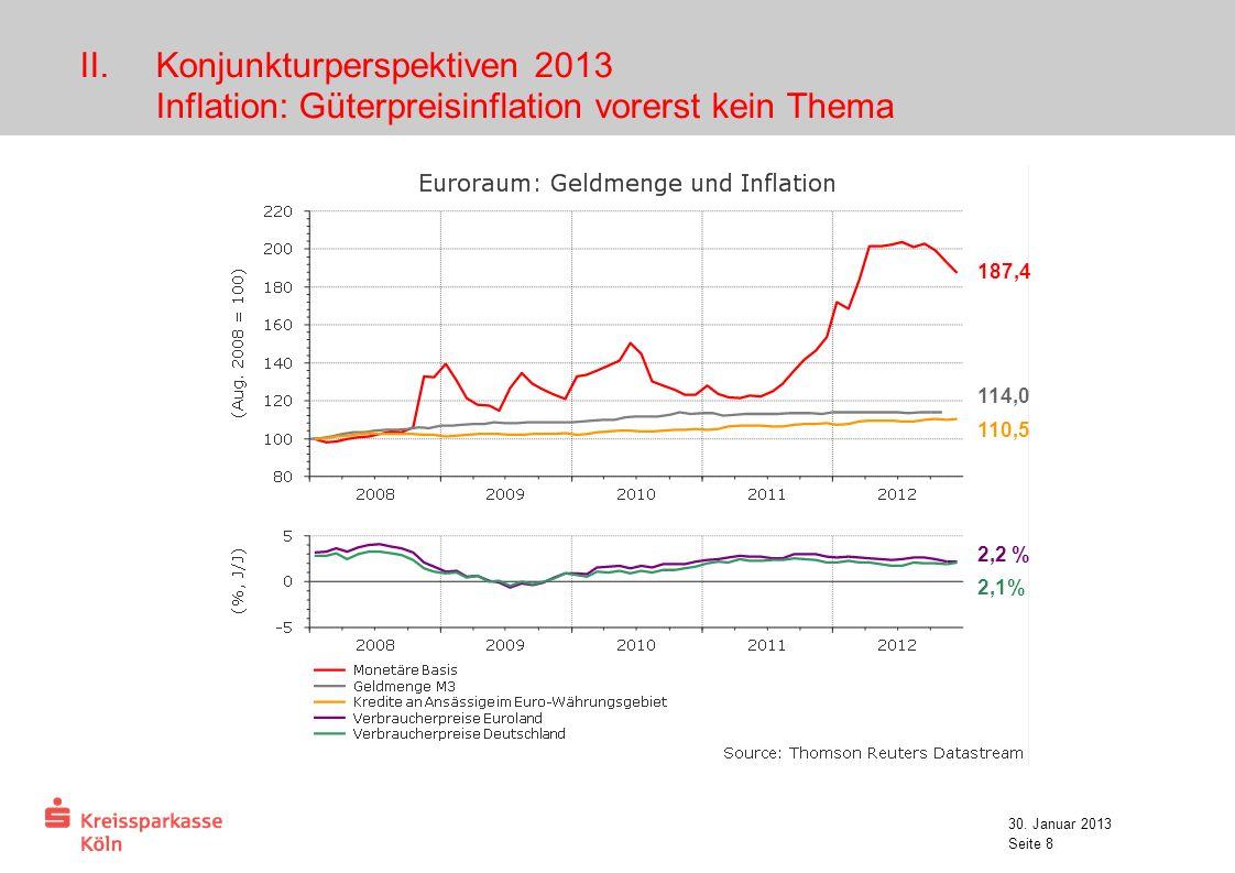 30. Januar 2013 Seite 8 II.Konjunkturperspektiven 2013 Inflation: Güterpreisinflation vorerst kein Thema 187,4 114,0 110,5 2,2 % 2,1%
