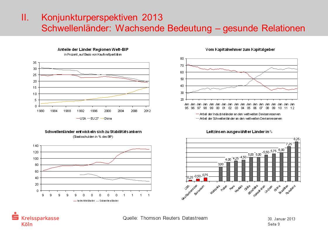 30. Januar 2013 Seite 9 II.Konjunkturperspektiven 2013 Schwellenländer: Wachsende Bedeutung – gesunde Relationen Quelle: Thomson Reuters Datastream