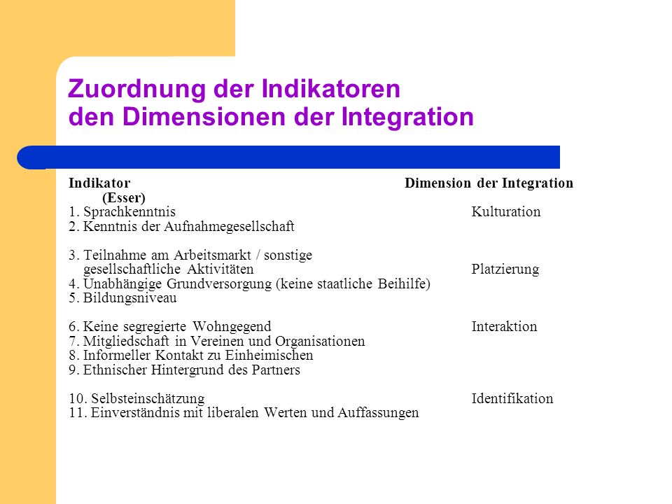 Zuordnung der Indikatoren den Dimensionen der Integration IndikatorDimension der Integration (Esser) 1.