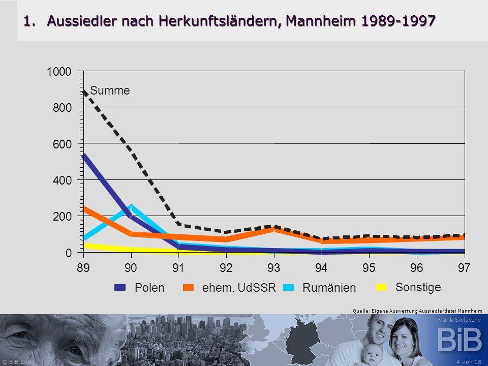 © BiB 2007 Frank Swiaczny 4 von 18 1.Aussiedler nach Herkunftsländern, Mannheim 1989-1997 Quelle: Eigene Auswertung Aussiedlerdatei Mannheim