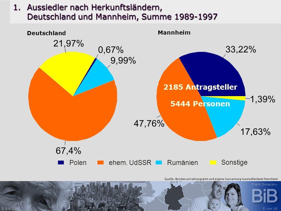 © BiB 2007 Frank Swiaczny 5 von 18 1.Aussiedler nach Herkunftsländern, Deutschland und Mannheim, Summe 1989-1997 9, 21,97% 67,4% 99% 0,67% 33,22% 47,7