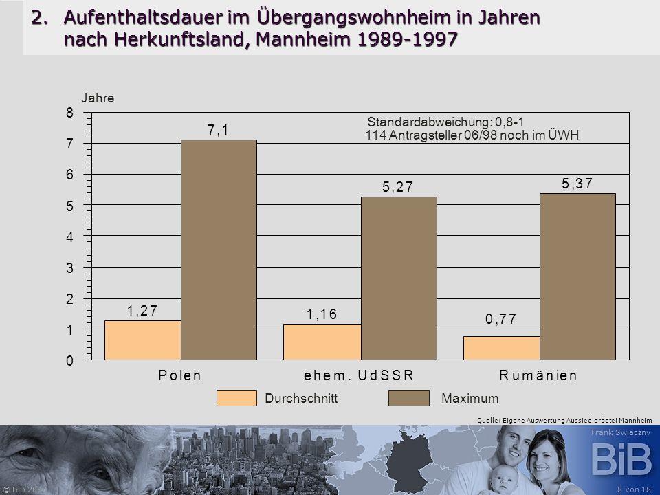 © BiB 2007 Frank Swiaczny 8 von 18 2.Aufenthaltsdauer im Übergangswohnheim in Jahren nach Herkunftsland, Mannheim 1989-1997 1,27 1,16 0,77 7,1 5,27 5,