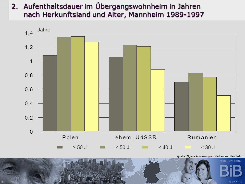 © BiB 2007 Frank Swiaczny 9 von 18 2.Aufenthaltsdauer im Übergangswohnheim in Jahren nach Herkunftsland und Alter, Mannheim 1989-1997 > 50 J.< 50 J.<