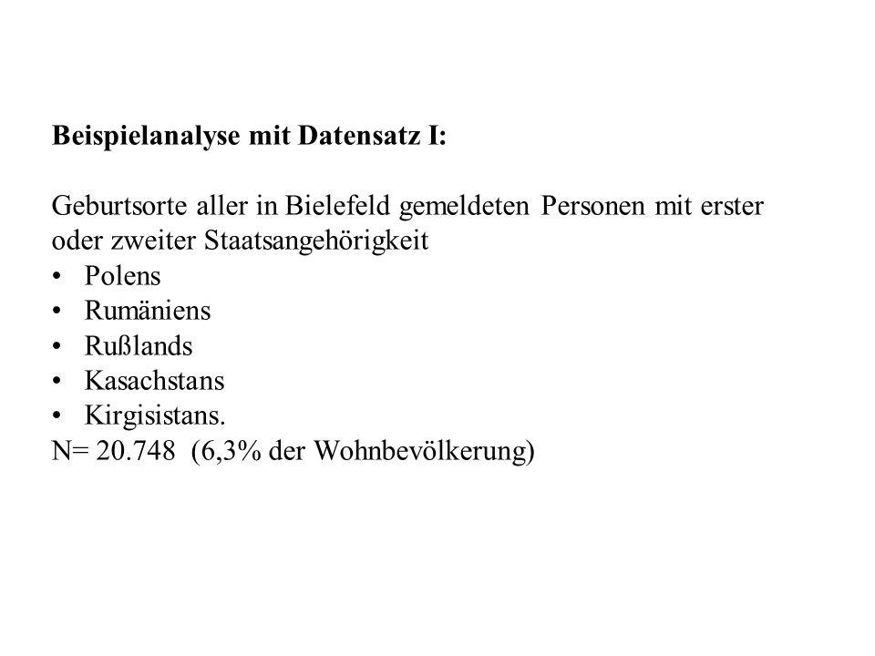 Beispielanalyse mit Datensatz I: Geburtsorte aller in Bielefeld gemeldeten Personen mit erster oder zweiter Staatsangehörigkeit Polens Rumäniens Rußla