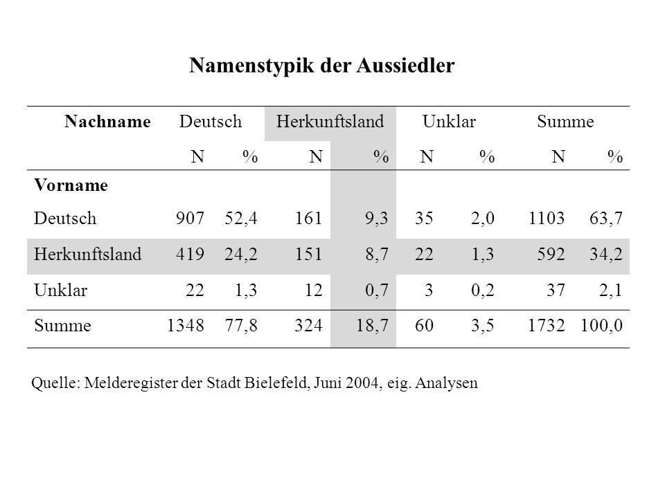 Namenstypik der Aussiedler NachnameDeutschHerkunftslandUnklarSumme N%N%N%N% Vorname Deutsch90752,41619,3352,0110363,7 Herkunftsland41924,21518,7221,35
