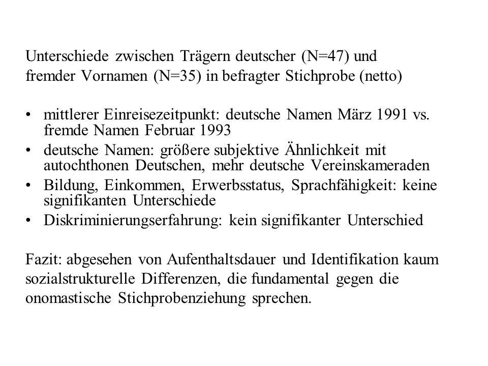 Unterschiede zwischen Trägern deutscher (N=47) und fremder Vornamen (N=35) in befragter Stichprobe (netto) mittlerer Einreisezeitpunkt: deutsche Namen