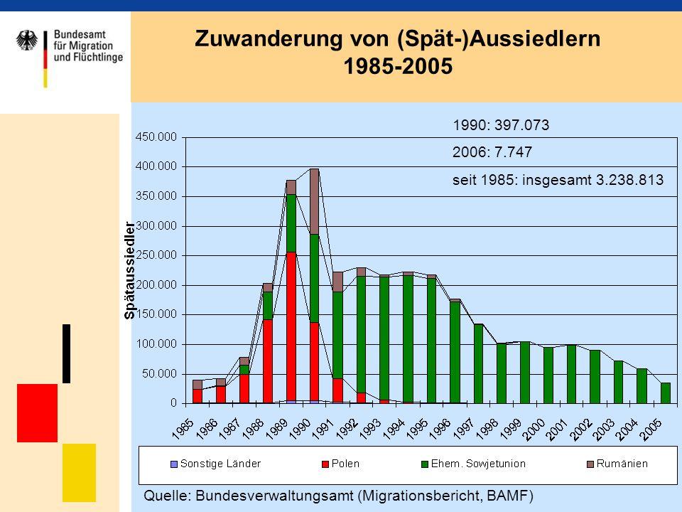 Zuwanderung von (Spät-)Aussiedlern 1985-2005 Quelle: Bundesverwaltungsamt (Migrationsbericht, BAMF) 1990: 397.073 2006: 7.747 seit 1985: insgesamt 3.2