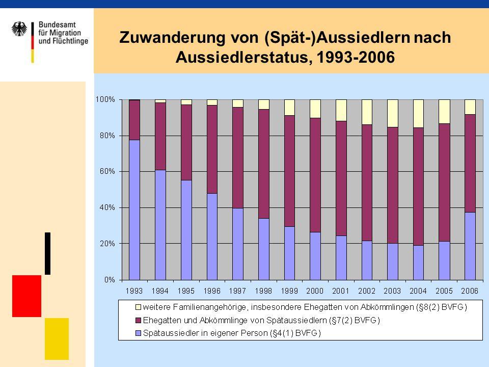 Zuwanderung von (Spät-)Aussiedlern nach Aussiedlerstatus, 1993-2006