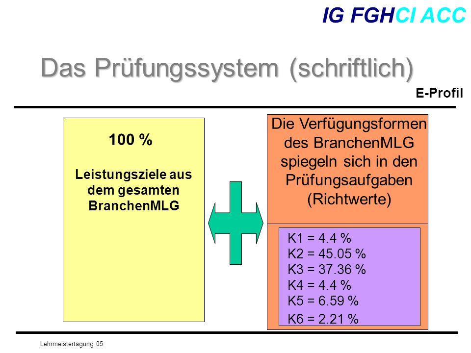 Lehrmeistertagung 05 IG FGHCI ACC Das Prüfungssystem (schriftlich) 100 % Leistungsziele aus dem gesamten BranchenMLG Die Verfügungsformen des Branchen