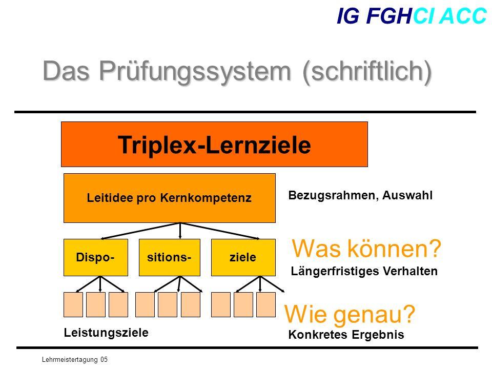 Lehrmeistertagung 05 IG FGHCI ACC Das Prüfungssystem (schriftlich) Leitidee pro Kernkompetenz Dispo-sitions-ziele Leistungsziele Was können? Wie genau