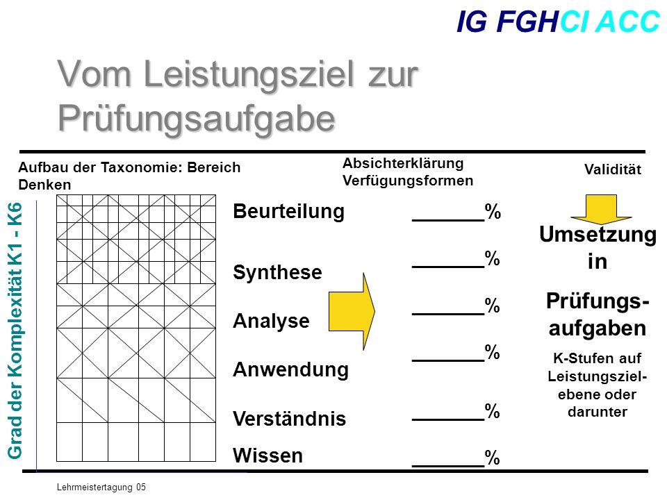 Lehrmeistertagung 05 IG FGHCI ACC Vom Leistungsziel zur Prüfungsaufgabe Validität Aufbau der Taxonomie: Bereich Denken Grad der Komplexität K1 - K6 Be