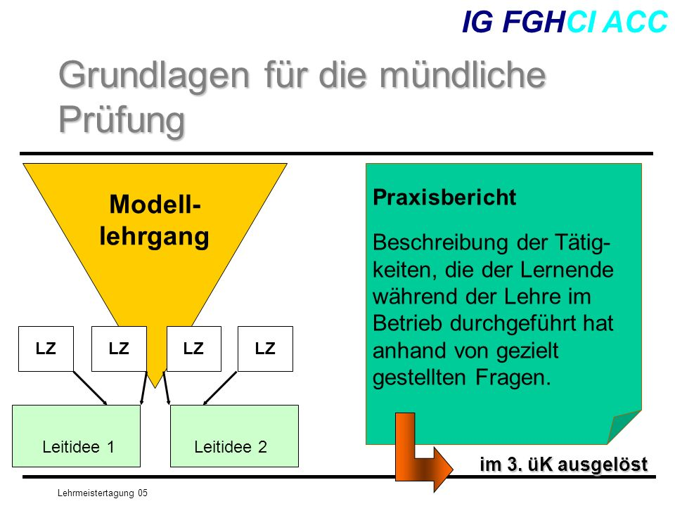 Lehrmeistertagung 05 IG FGHCI ACC Grundlagen für die mündliche Prüfung Modell- lehrgang Praxisbericht Beschreibung der Tätig- keiten, die der Lernende