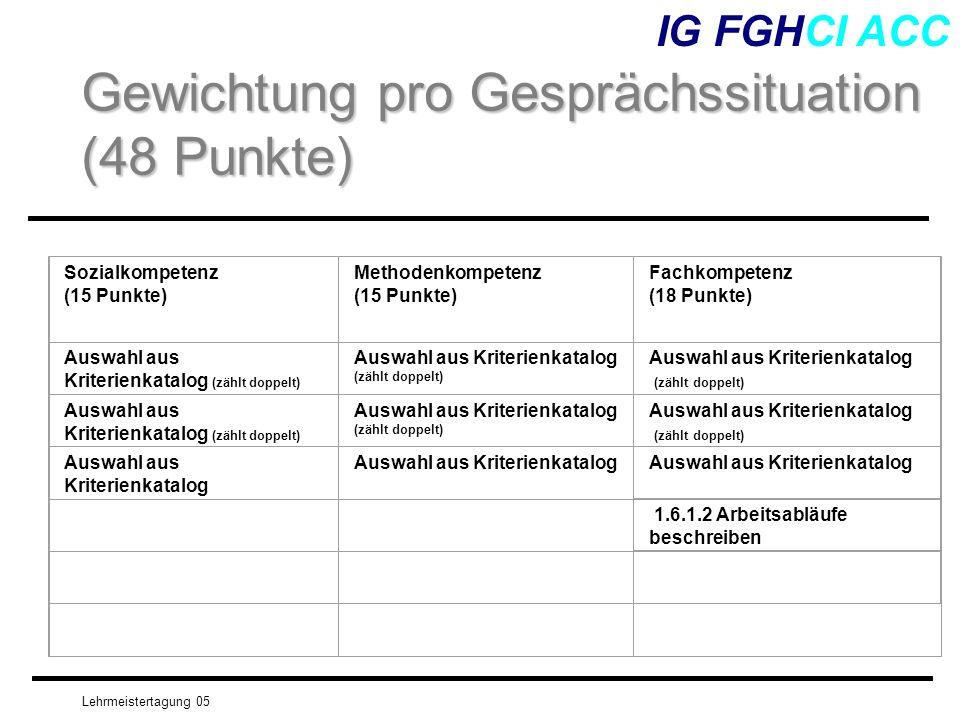 Lehrmeistertagung 05 IG FGHCI ACC Gewichtung pro Gesprächssituation (48 Punkte) Sozialkompetenz (15 Punkte) Methodenkompetenz (15 Punkte) Fachkompeten