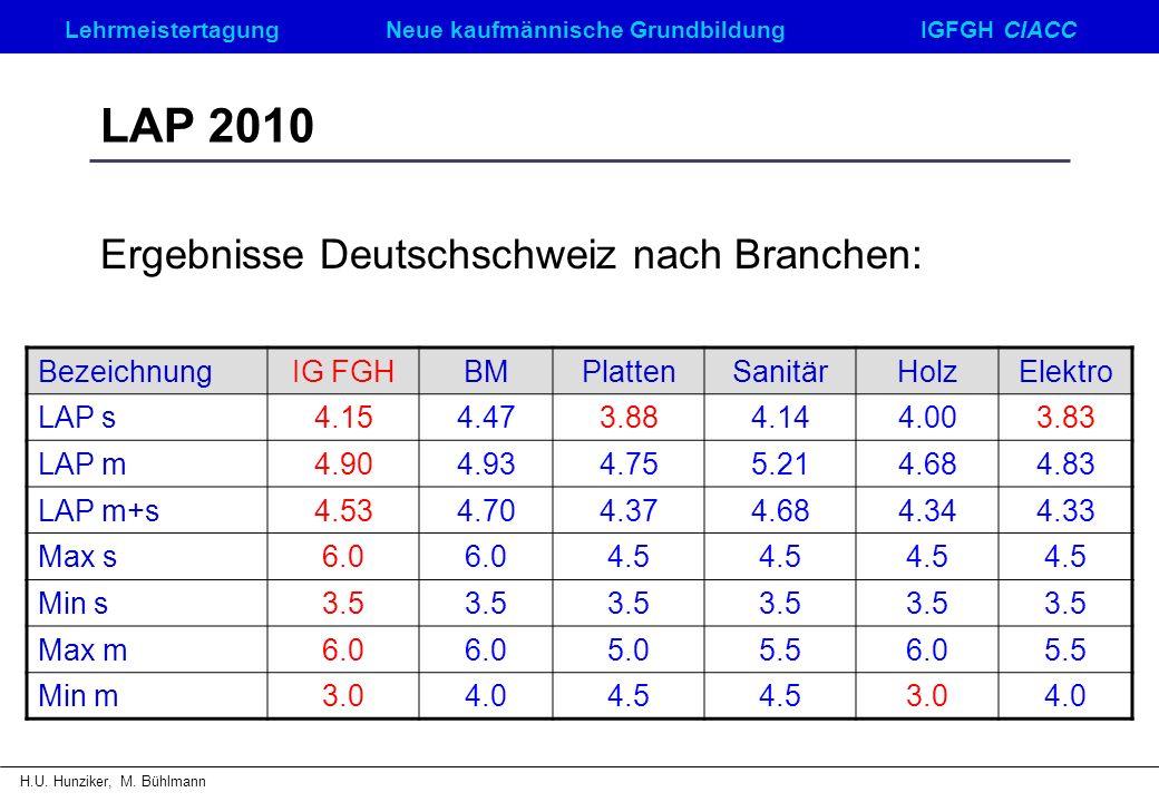 LehrmeistertagungNeue kaufmännische GrundbildungIGFGH CIACC H.U. Hunziker, M. Bühlmann LAP 2010 Ergebnisse Deutschschweiz nach Branchen: BezeichnungIG