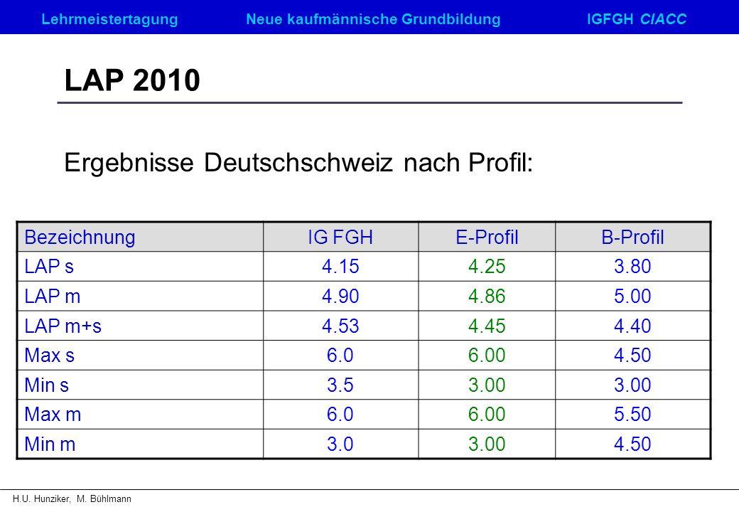 LehrmeistertagungNeue kaufmännische GrundbildungIGFGH CIACC H.U. Hunziker, M. Bühlmann LAP 2010 Ergebnisse Deutschschweiz nach Profil: BezeichnungIG F
