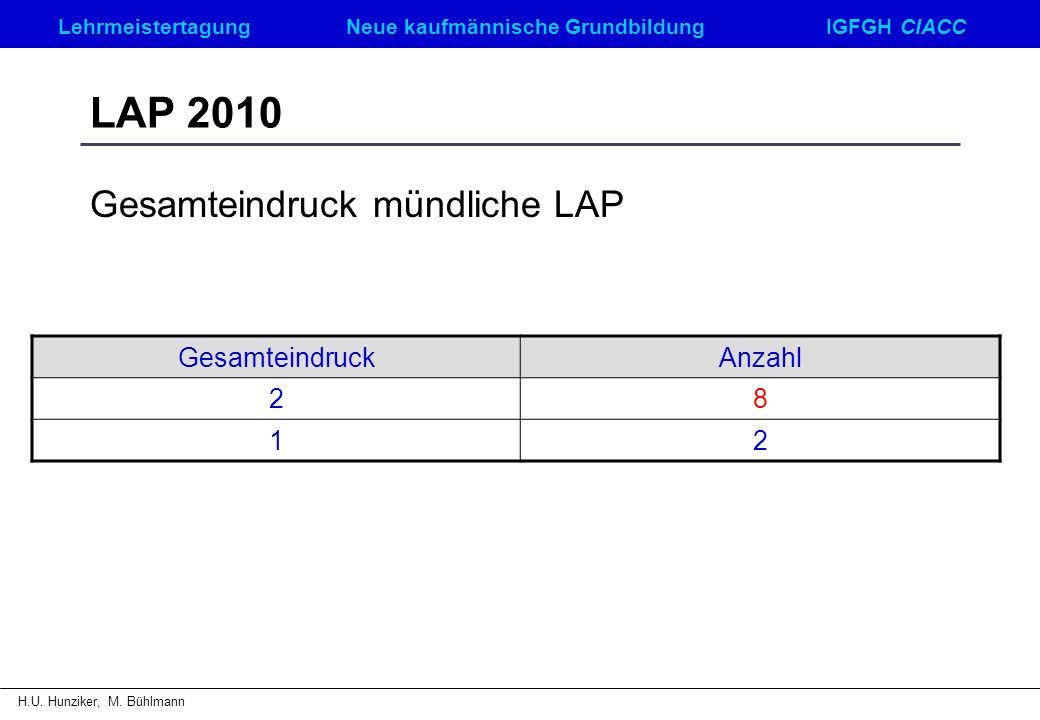 LehrmeistertagungNeue kaufmännische GrundbildungIGFGH CIACC H.U. Hunziker, M. Bühlmann LAP 2010 Gesamteindruck mündliche LAP GesamteindruckAnzahl 28 1