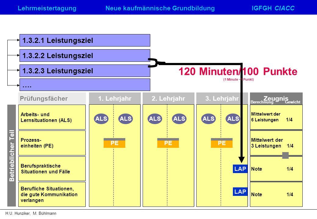 LehrmeistertagungNeue kaufmännische GrundbildungIGFGH CIACC H.U. Hunziker, M. Bühlmann Prüfungsfächer Arbeits- und Lernsituationen (ALS) Prozess- einh