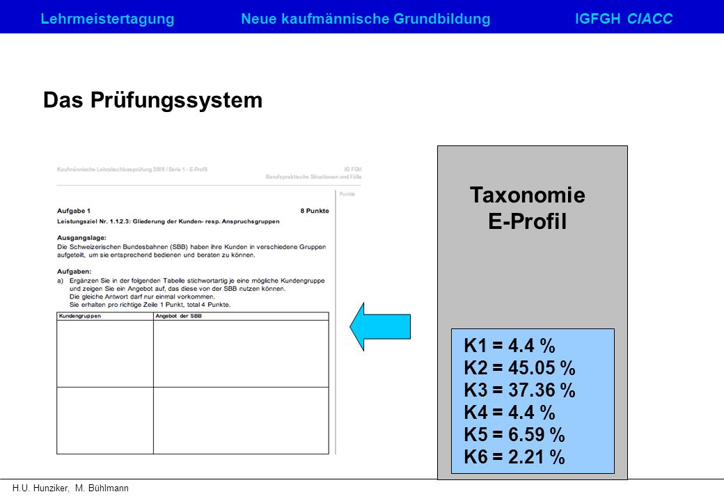 LehrmeistertagungNeue kaufmännische GrundbildungIGFGH CIACC H.U. Hunziker, M. Bühlmann Taxonomie E-Profil K1 = 4.4 % K2 = 45.05 % K3 = 37.36 % K4 = 4.