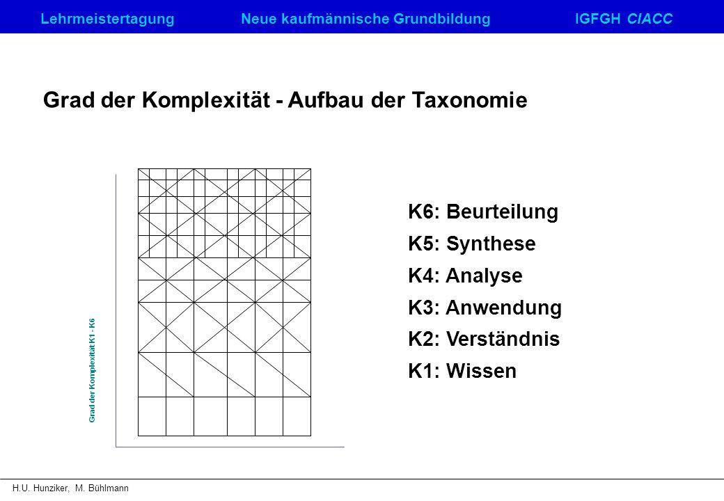 LehrmeistertagungNeue kaufmännische GrundbildungIGFGH CIACC H.U. Hunziker, M. Bühlmann Grad der Komplexität K1 - K6 K6: Beurteilung K5: Synthese K4: A