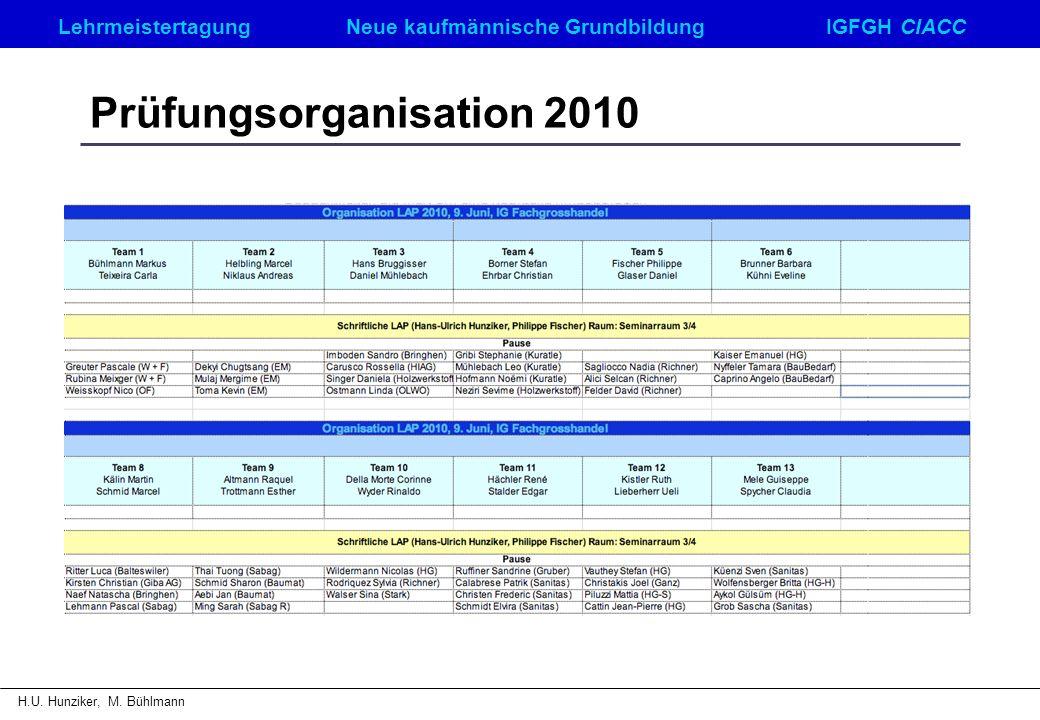 LehrmeistertagungNeue kaufmännische GrundbildungIGFGH CIACC H.U. Hunziker, M. Bühlmann Prüfungsorganisation 2010