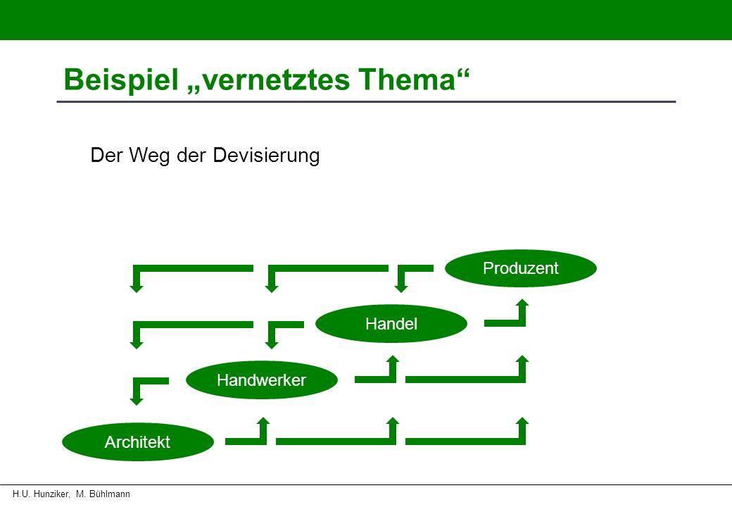 LehrmeistertagungNeue kaufmännische GrundbildungIGFGH CIACC H.U. Hunziker, M. Bühlmann Beispiel vernetztes Thema Der Weg der Devisierung Architekt Han