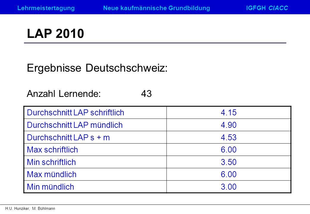 LehrmeistertagungNeue kaufmännische GrundbildungIGFGH CIACC H.U. Hunziker, M. Bühlmann LAP 2010 Ergebnisse Deutschschweiz: Anzahl Lernende:43 Durchsch
