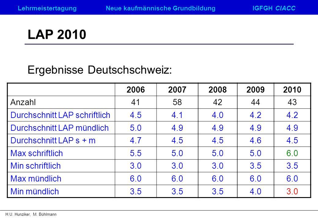 LehrmeistertagungNeue kaufmännische GrundbildungIGFGH CIACC H.U. Hunziker, M. Bühlmann LAP 2010 Ergebnisse Deutschschweiz: 20062007 Anzahl4158 Durchsc