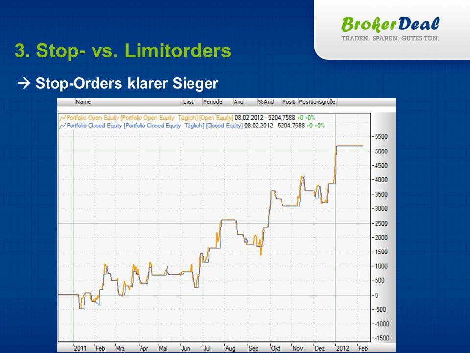 3. Stop- vs. Limitorders Stop-Orders klarer Sieger