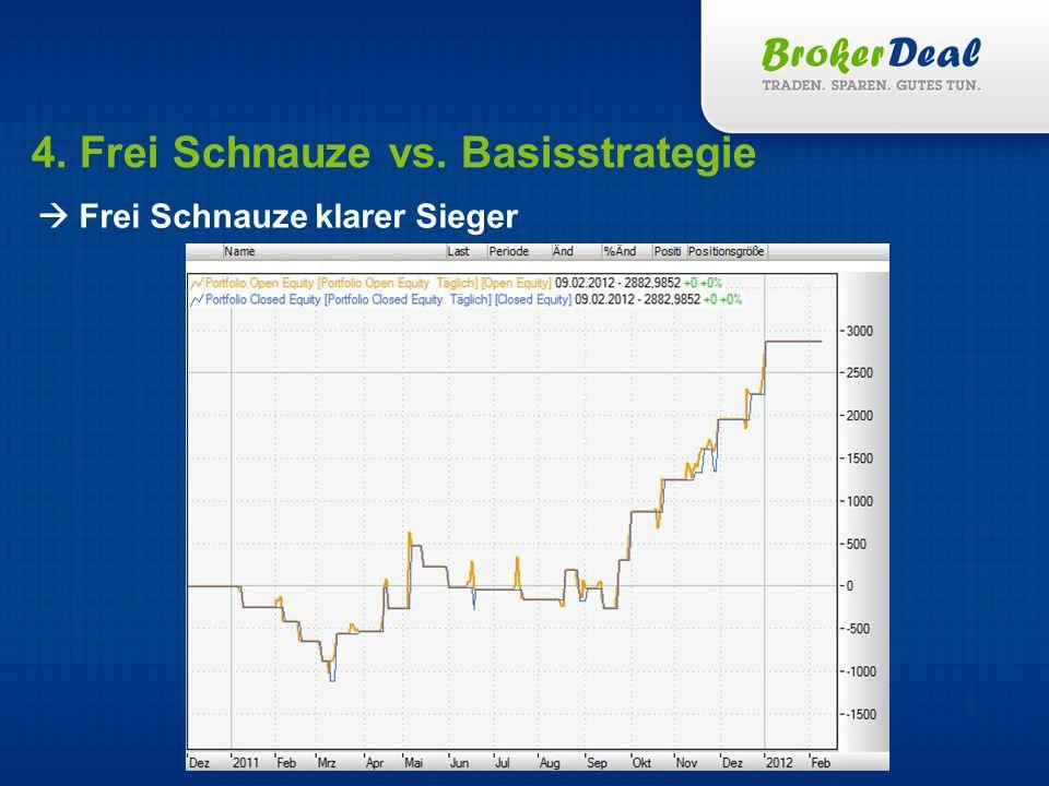 4. Frei Schnauze vs. Basisstrategie Frei Schnauze klarer Sieger