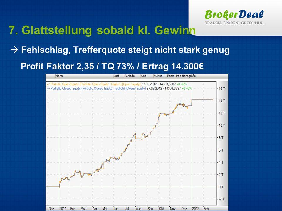 7. Glattstellung sobald kl. Gewinn Fehlschlag, Trefferquote steigt nicht stark genug Profit Faktor 2,35 / TQ 73% / Ertrag 14.300