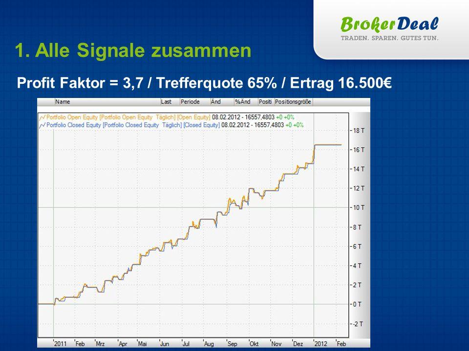 1. Alle Signale zusammen Profit Faktor = 3,7 / Trefferquote 65% / Ertrag 16.500