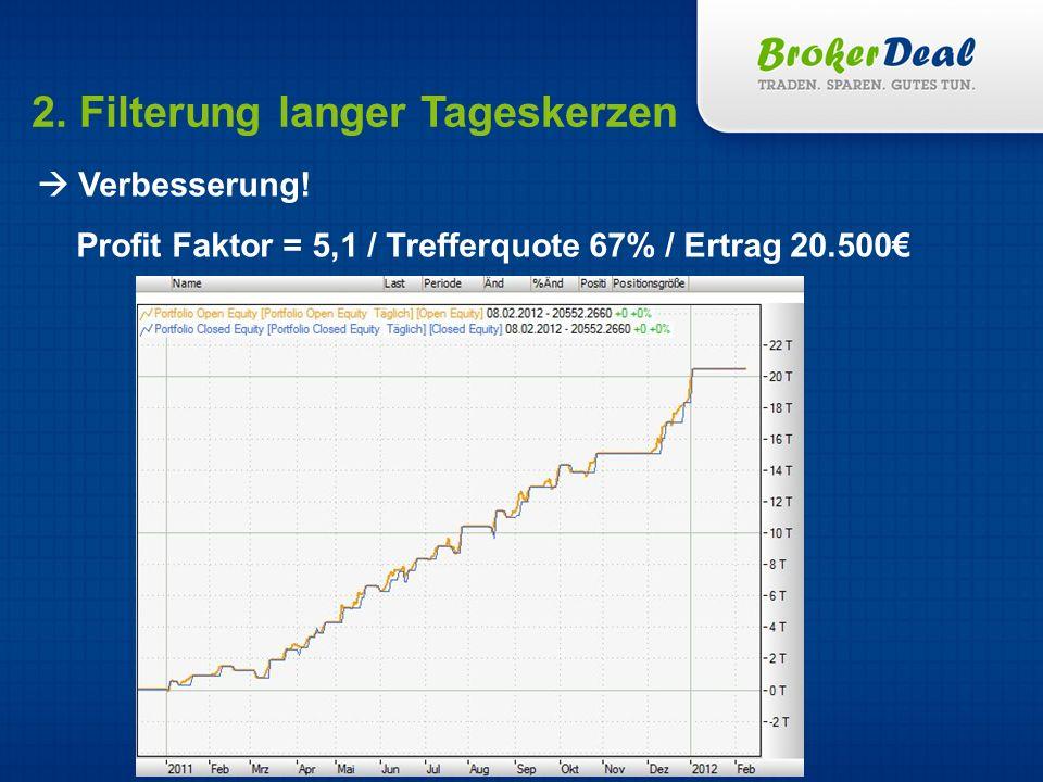 2. Filterung langer Tageskerzen Verbesserung! Profit Faktor = 5,1 / Trefferquote 67% / Ertrag 20.500