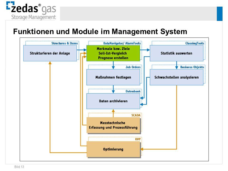 Bild 13 Funktionen und Module im Management System