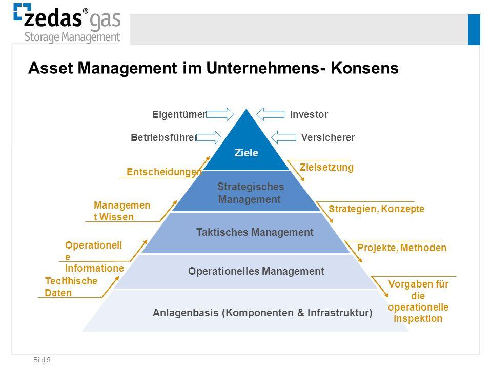 Bild 5 Anlagenbasis (Komponenten & Infrastruktur) Operationelles Management Taktisches Management Strategisches Management Ziele Operationell e Inform