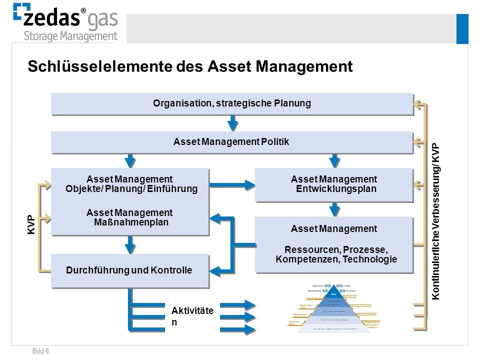 Bild 6 KVP Kontinuierliche Verbesserung/ KVP Organisation, strategische Planung Aktivitäte n Asset Management Politik Durchführung und Kontrolle Asset
